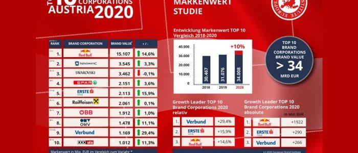 Novomatic berada di peringkat ke-2 untuk pertama kalinya di antara merek-merek Austria yang paling berharga